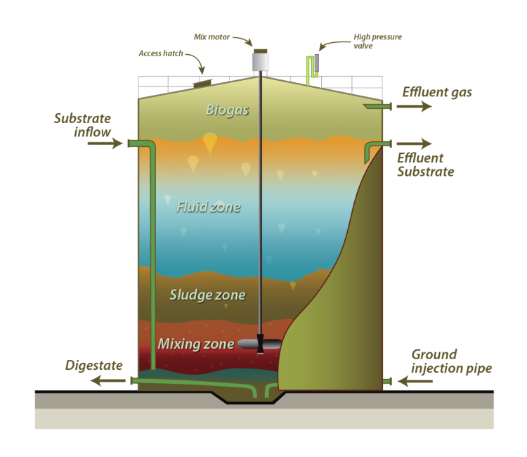 Anaerobic Digestion diagram