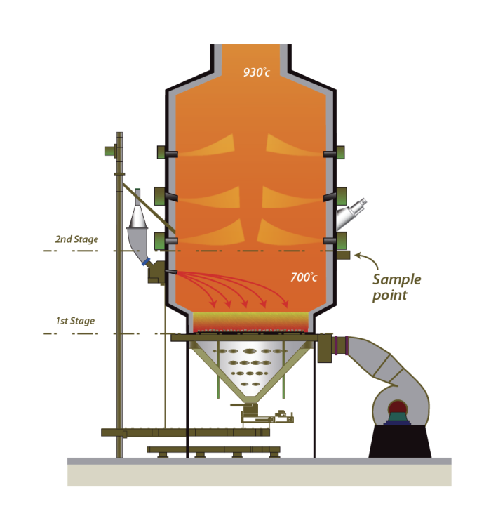 Gasification diagram